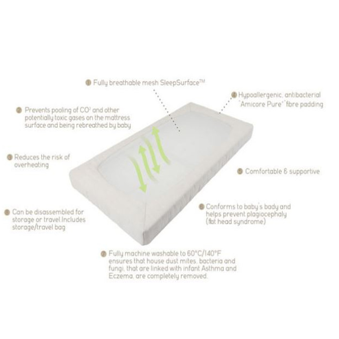 Purflow Mattress